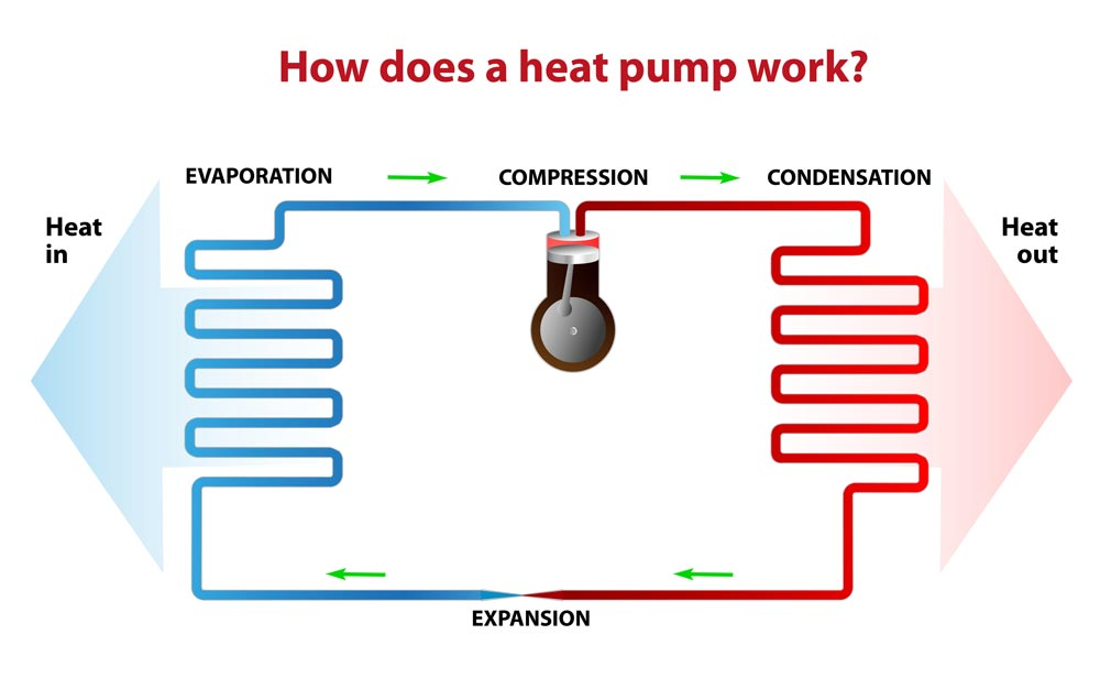 the process of how a heat pump works